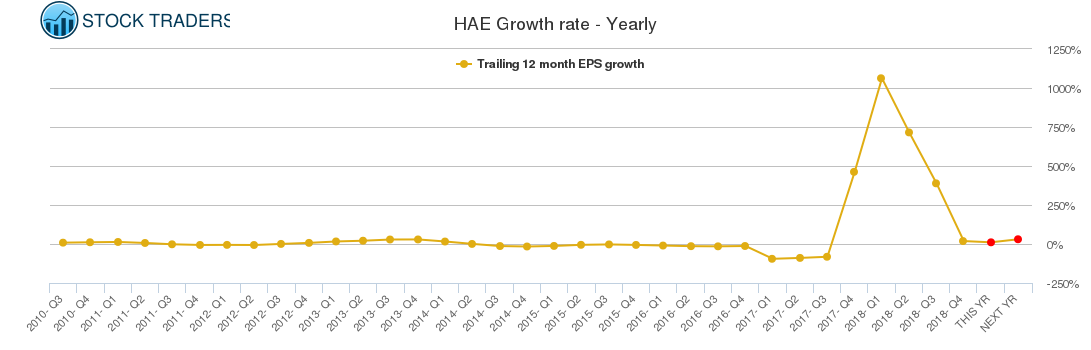 HAE Growth rate - Yearly