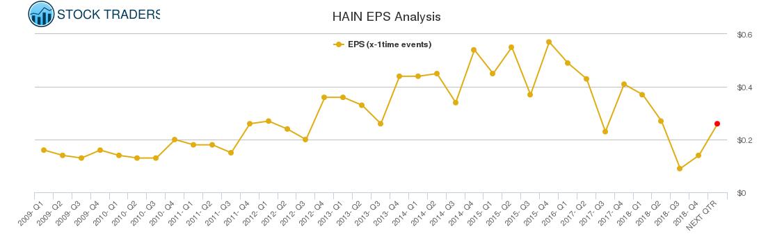 HAIN EPS Analysis