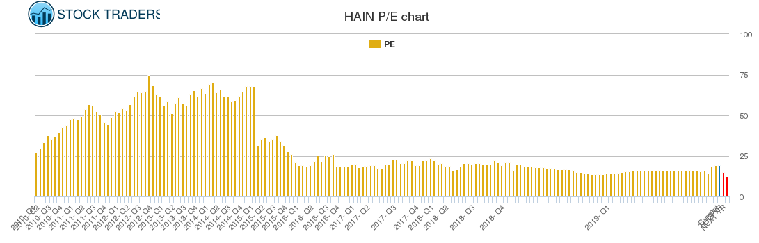 HAIN PE chart