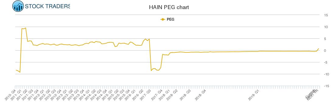HAIN PEG chart