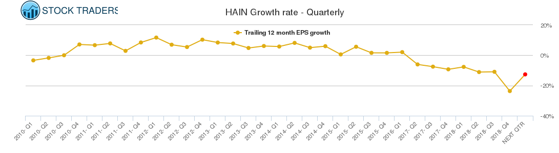 HAIN Growth rate - Quarterly