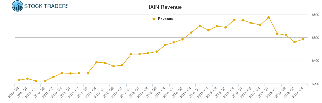 HAIN Revenue chart