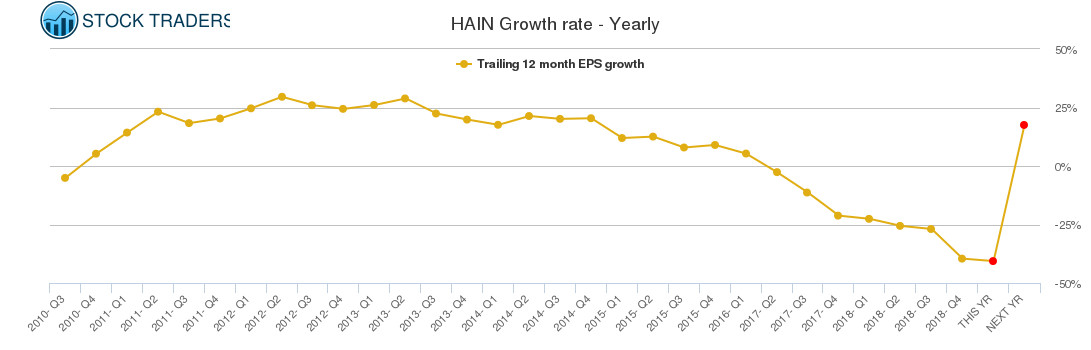 HAIN Growth rate - Yearly