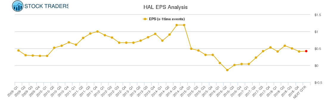 HAL EPS Analysis
