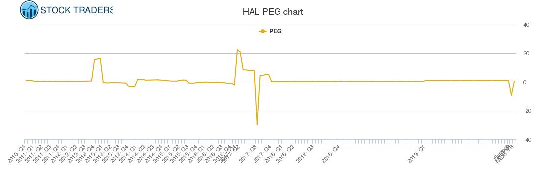 HAL PEG chart