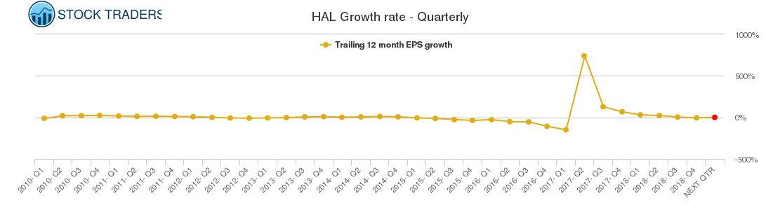 HAL Growth rate - Quarterly