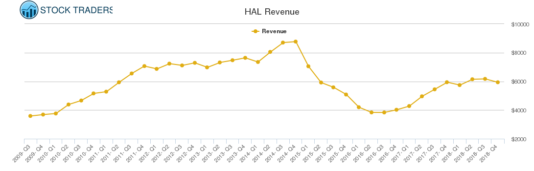 HAL Revenue chart