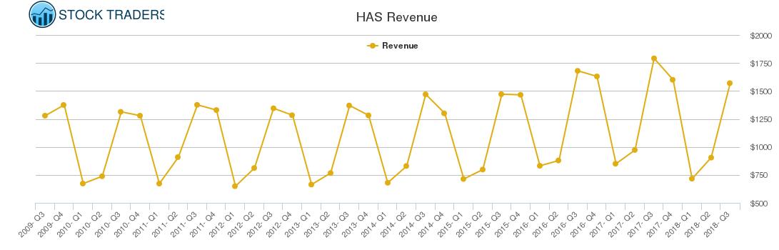 HAS Revenue chart