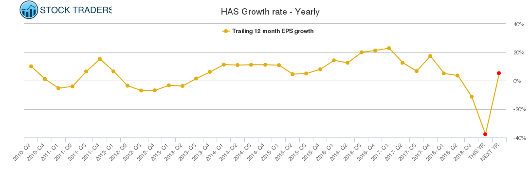 HAS Growth rate - Yearly