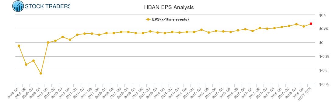 HBAN EPS Analysis