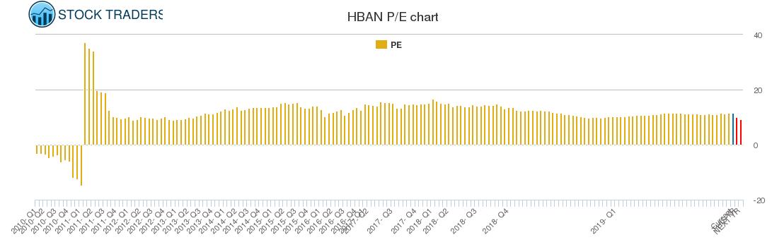 HBAN PE chart