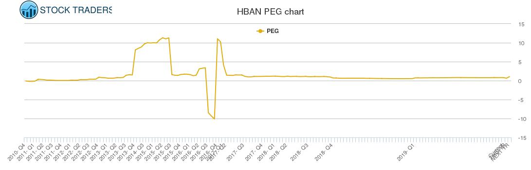 HBAN PEG chart