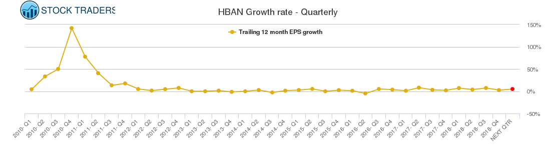 HBAN Growth rate - Quarterly