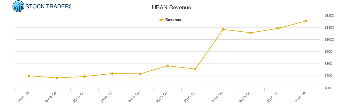 HBAN Revenue chart