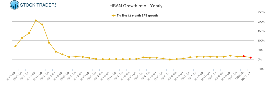 HBAN Growth rate - Yearly