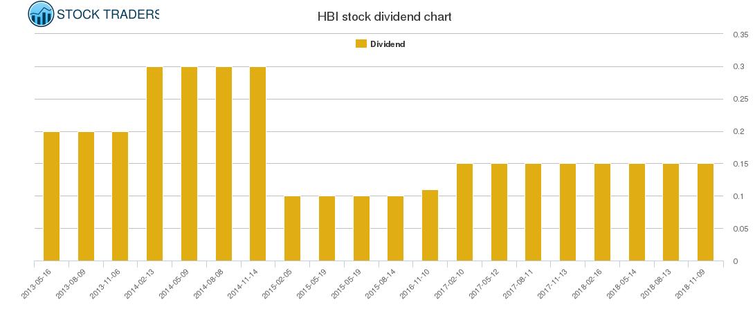 HBI Dividend Chart