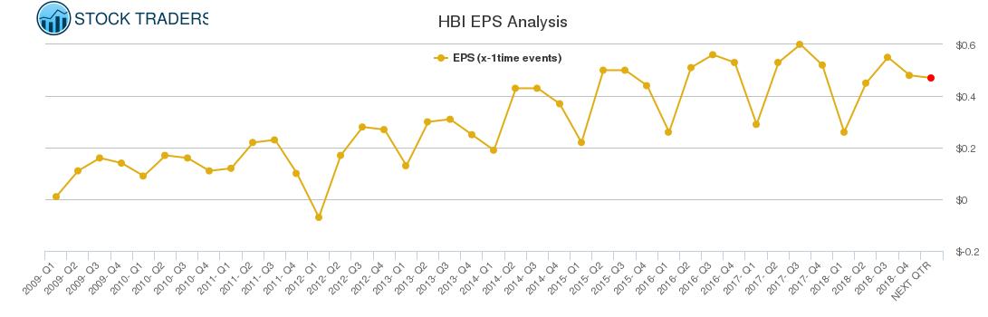 HBI EPS Analysis