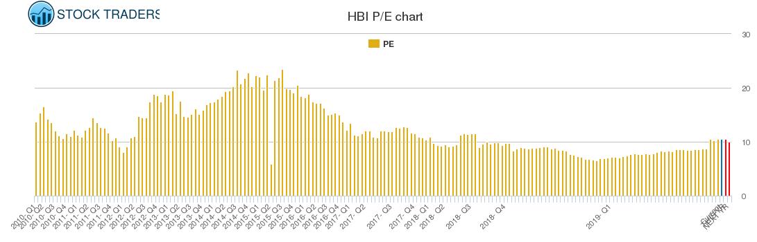 HBI PE chart