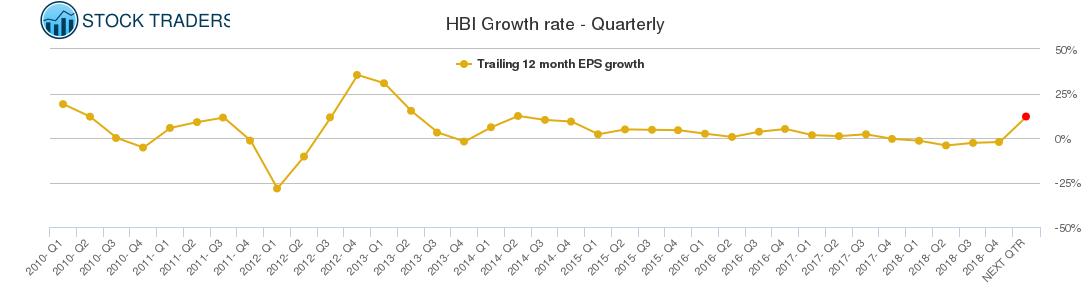 HBI Growth rate - Quarterly