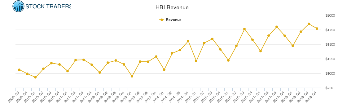 HBI Revenue chart
