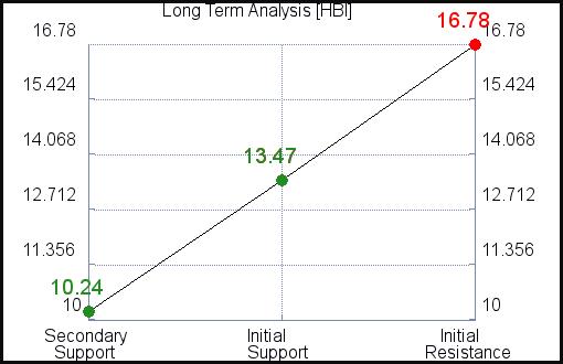 HBI Long Term Analysis