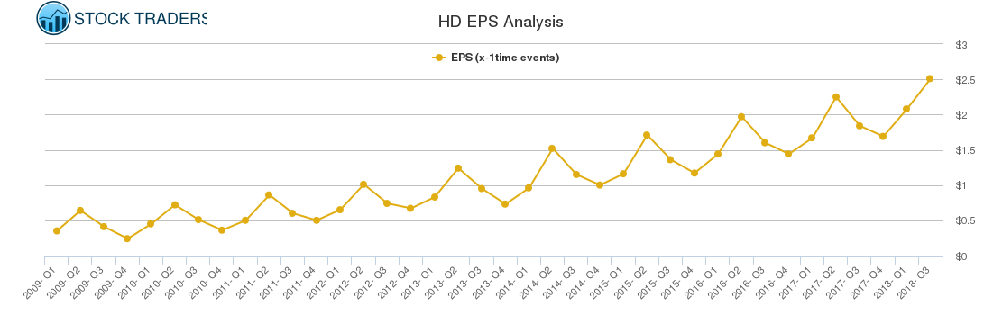 HD EPS Analysis