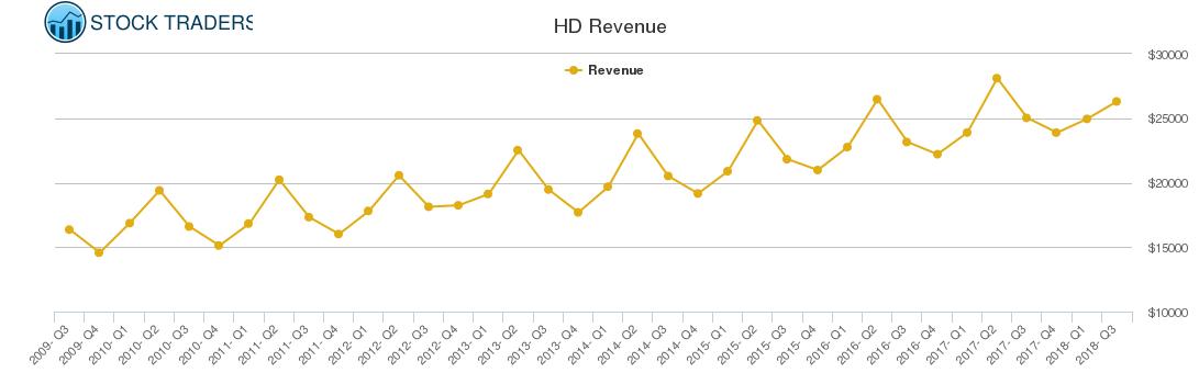 HD Revenue chart