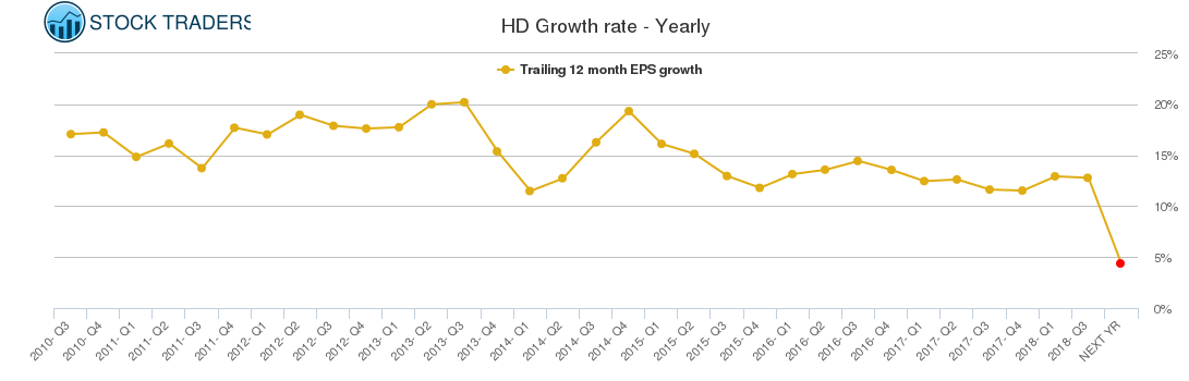 HD Growth rate - Yearly