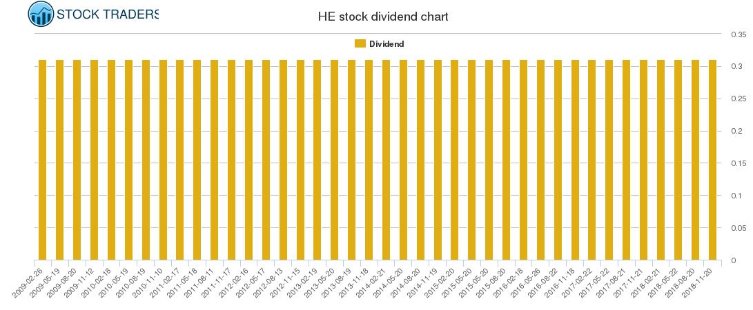 HE Dividend Chart