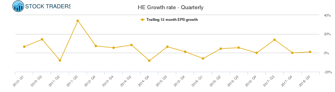 HE Growth rate - Quarterly