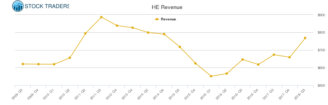 HE Revenue chart