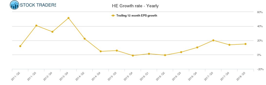 HE Growth rate - Yearly