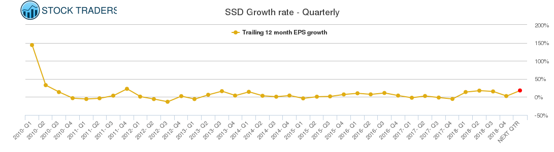 SSD Growth rate - Quarterly