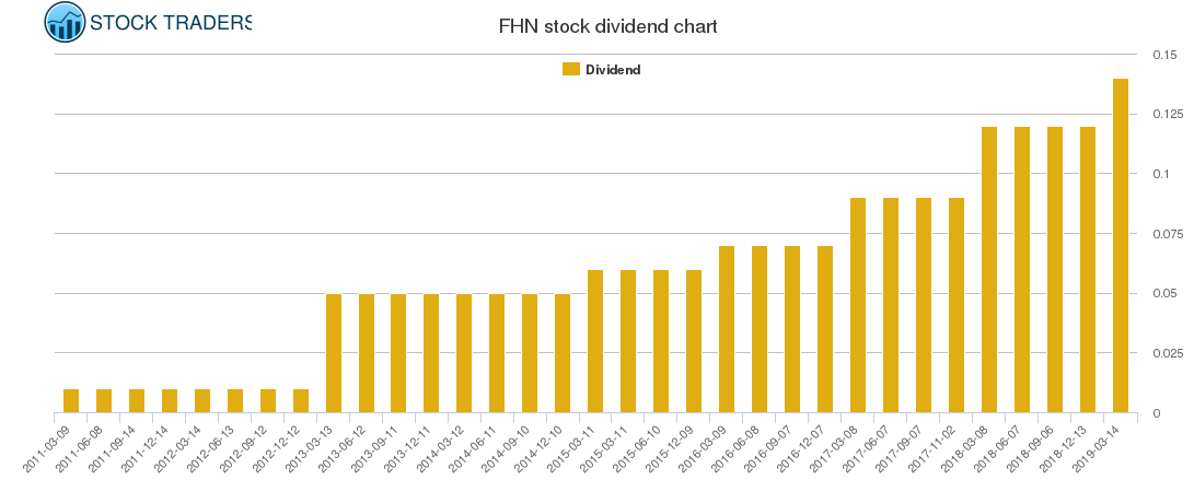 FHN Dividend Chart