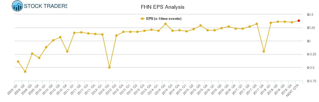 FHN EPS Analysis