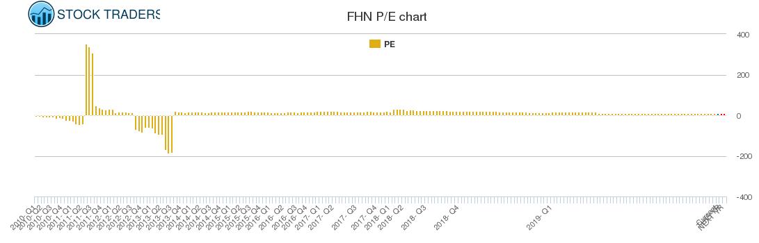 FHN PE chart