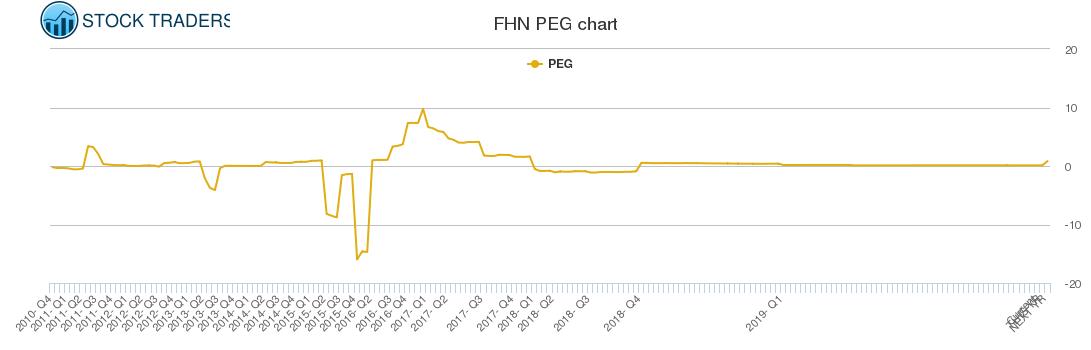 FHN PEG chart