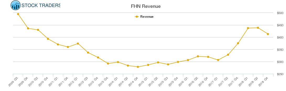 FHN Revenue chart