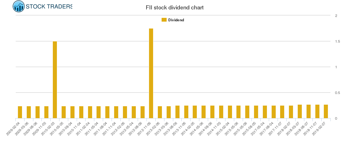 FII Dividend Chart