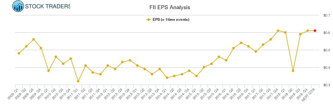 FII EPS Analysis