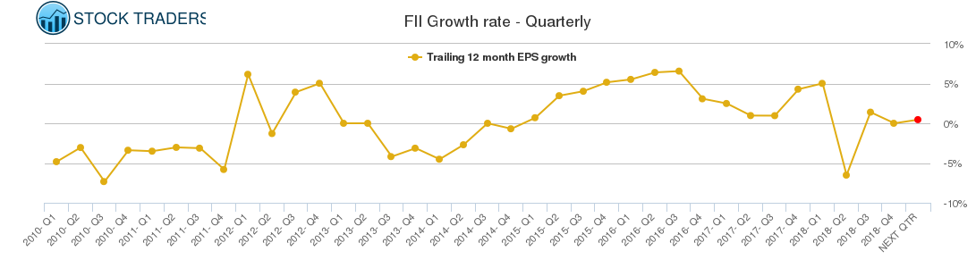 FII Growth rate - Quarterly