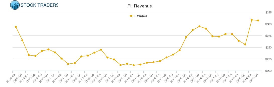 FII Revenue chart
