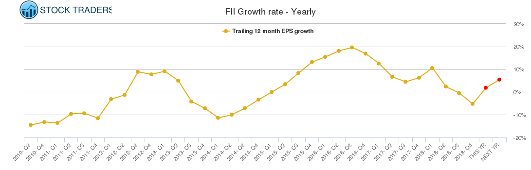 FII Growth rate - Yearly