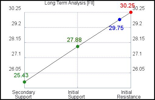 FII Long Term Analysis