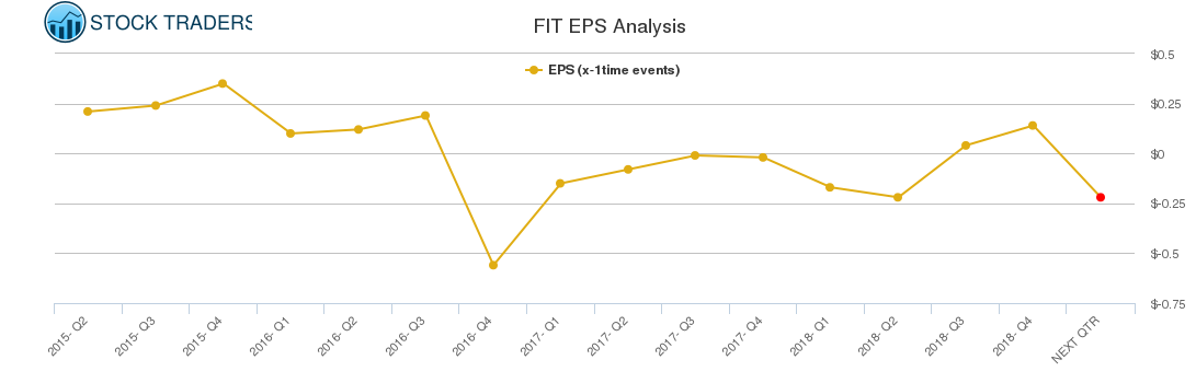 FIT EPS Analysis