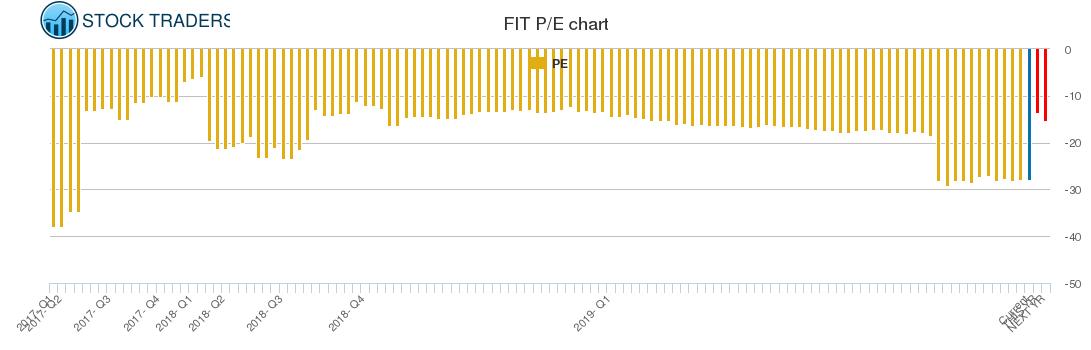 FIT PE chart
