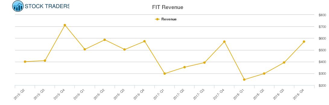 FIT Revenue chart