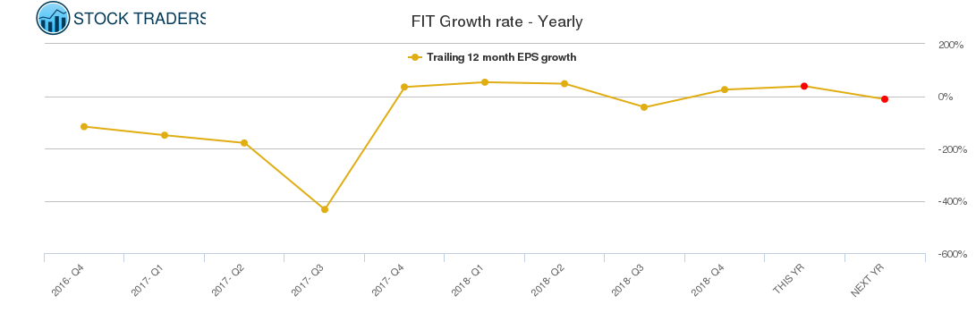 FIT Growth rate - Yearly