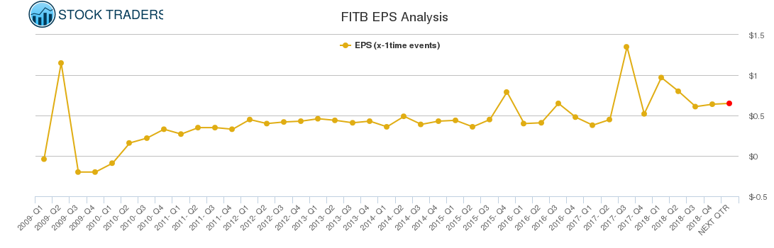 FITB EPS Analysis