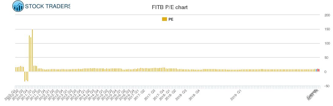 FITB PE chart